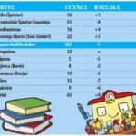Manj vpisov v otroške vrtce in šole_<em>Meno iscritti a asili e scuole</em>
